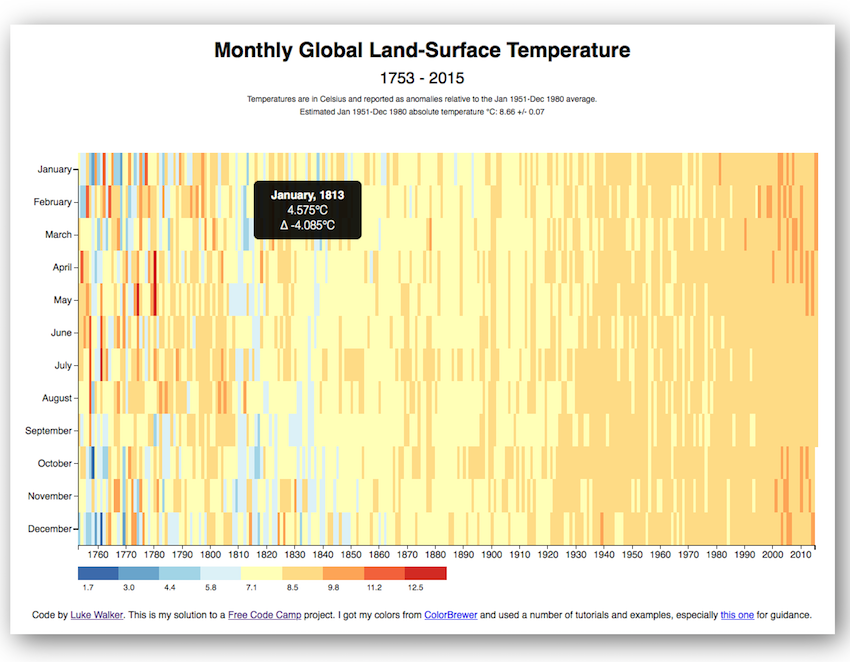 Global Land-Surface Temperature